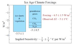 climate sensitivity feedbacks anyone