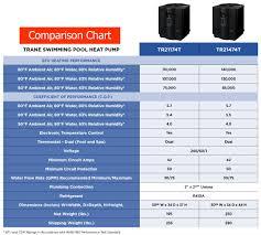mastertemp 250 manual trane pool heat pumps are built to last tr21474t tr21174t