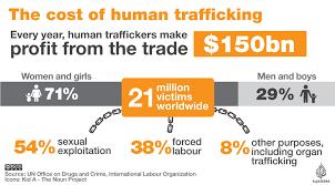 Human Trafficking Estimates by The Cost Of Human Trafficking Al Jazeera