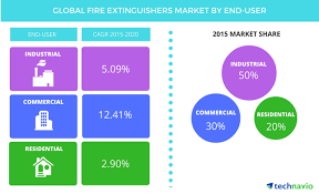 growth in commercial real estate to boost the global fire