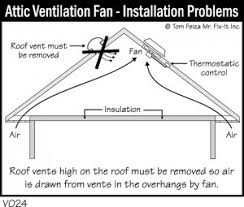 attic ventilation design strategies the attic was finished they