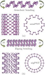 Armchair Zigzag Bending Induced Phase Transition In Monolayer Black Phosphorus
