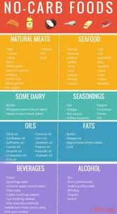 printable low carb food list low carb snacks related pictures