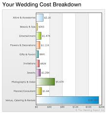 Wedding Planner Cost How To Get Wedded In Just 10 000 Chicmags