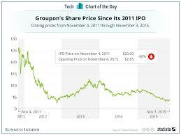 groupon stock chart business insider