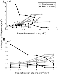 pilot study of propofol induced slow waves as a pharmacologic test
