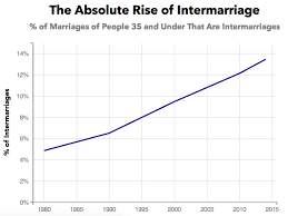 Why Is Interracial Marriage on the Rise  Priceonomics We chose to analyze intermarriage because this is the metric typically discussed by researchers and the media  The following chart displays the