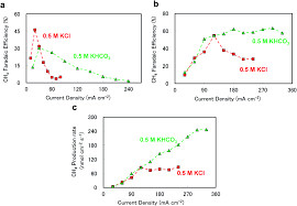 a broad parameter range for selective methane production with