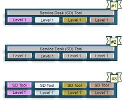 Service Desk Level 1 Workplace Technology Devices Session 4 April 16 2014