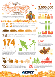 macy s thanksgiving day parade by the numbers infographic orbitz