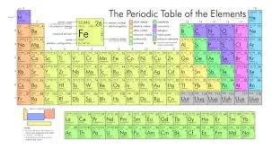 printable periodic table for 6th grade kids science periodic table of elements