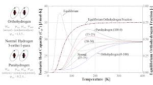 why equilibrium hydrogen doesn u0027t exist hydrogen properties for