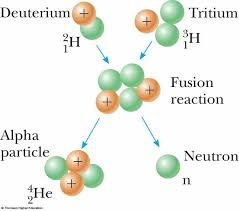 nuclear reaction nuclear fusion reaction two hydrogen atoms combine to form helium
