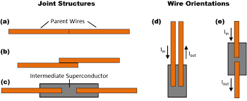 persistent current joints between technological superconductors