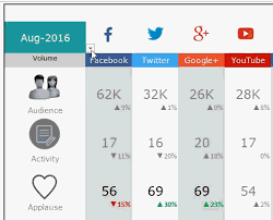 Excel Template Dashboard Social Media Dashboard Free Excel Template For Social Media Metrics