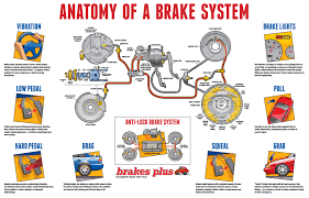 Brake Cost Estimate by Brakes Brake Pads Brake Service Repair Brakes Plus