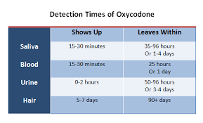 drug detection time table how long does oxycodone stay in your system home health testing