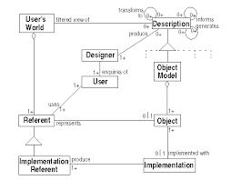 human interface design sigchi bulletin vol 29 no 4 october 1997 object models in user