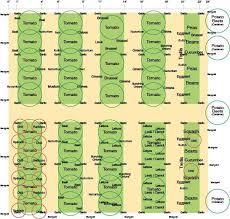 vegetable garden layout awesome garden layout home design ideas