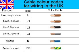 industrial electrical wiring color codes wiring library