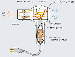 microwave hair dryer