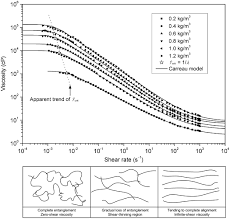 rheological properties of phpa polymer support fluids journal of
