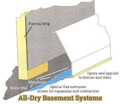 Basement Wall Waterproofing by Patented Basement Waterproofing System Ohio