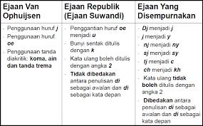 penulisan daftar pustaka nama tiga suku kata penggunaan ejaan dalam bahasa indonesia start kus
