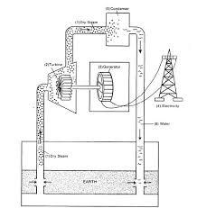 power plant topics links