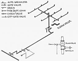 home fire sprinkler system design prepossessing home ideas home