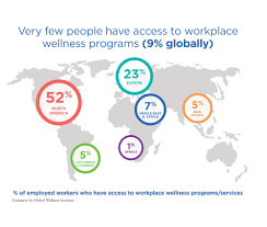 Healthy Choices At Work Corporate by Global Wellness Institute Releases Report And Survey On U0027the