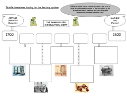 textile inventions by leighbee23 teaching resources tes
