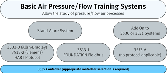 labvolt series by festo didactic air pressure flow process