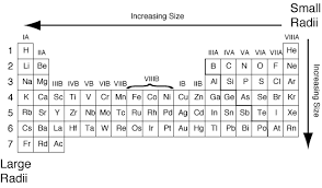 Ions Periodic Table Atomic Radius
