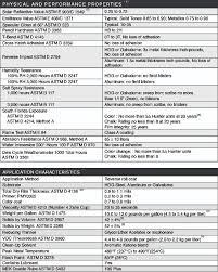 valspar fluoropon data pac green info