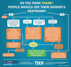 this applies not only for restrooms but to general trans