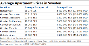 what is the average price of an apartment in stockholm