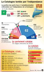 3 catalonia tempted by independence catalan news monitor