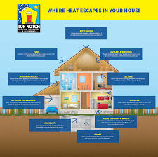 infographic where heat escapes your home kansas city heating