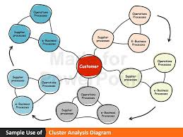 Powerpoint Presentation Shapes Cluster Analysis Diagram Sle Ppt Templates