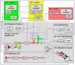 osa integrated adaptive optics optical coherence tomography and