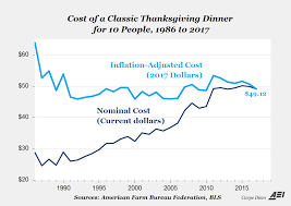 something to be thankful for the cost of a 2017 thanksgiving