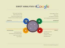 25 unique swot analysis examples ideas on pinterest swot