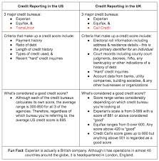 credit bureau experian international credit reporting the united states vs united kingdom
