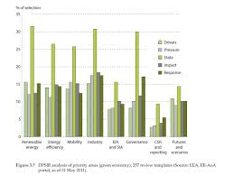 3 green economy u2014 european environment agency