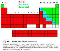 Periodic Table Metalloids Periodic Table The Cavalcade O U0027 Chemistry