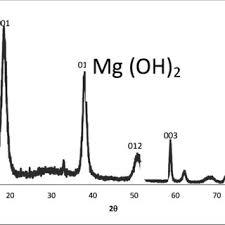 pattern of analysis xrd pattern of mg oh 2 nanoparticles b fesem analysis fesem was