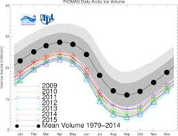 arctic sea ice bounce wiped out as 2015 summer tracks third lowest