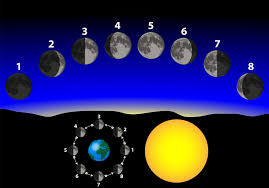 astrological moon phases of birth astrology