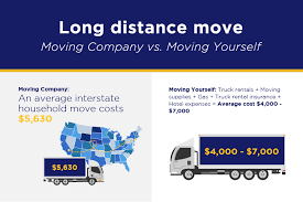 Household Goods Move Estimate by Moving Yourself Vs Hiring Movers Nyc Movers Roadway Moving